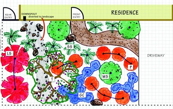 Oak Woodland Landscape Design
